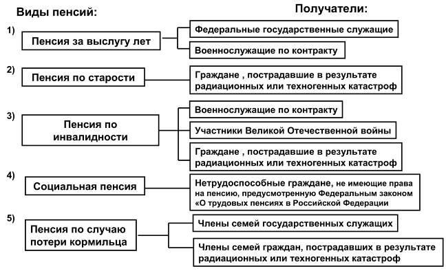 виды пенсий в российской